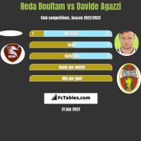 Reda Boultam vs Davide Agazzi h2h player stats