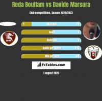 Reda Boultam vs Davide Marsura h2h player stats