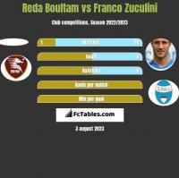 Reda Boultam vs Franco Zuculini h2h player stats