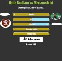Reda Boultam vs Mariano Arini h2h player stats
