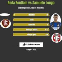 Reda Boultam vs Samuele Longo h2h player stats