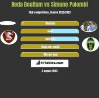 Reda Boultam vs Simone Palombi h2h player stats