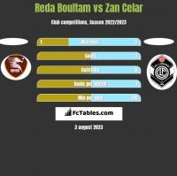 Reda Boultam vs Zan Celar h2h player stats