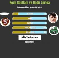 Reda Boultam vs Nadir Zortea h2h player stats