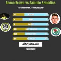 Reece Brown vs Sammie Szmodics h2h player stats