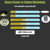 Reece Brown vs Shawn McCoulsky h2h player stats