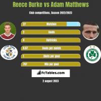 Reece Burke vs Adam Matthews h2h player stats
