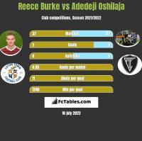 Reece Burke vs Adedeji Oshilaja h2h player stats