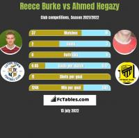 Reece Burke vs Ahmed Hegazy h2h player stats