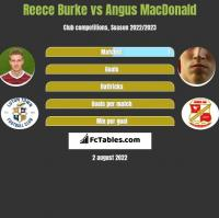 Reece Burke vs Angus MacDonald h2h player stats