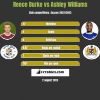 Reece Burke vs Ashley Williams h2h player stats