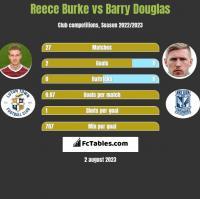 Reece Burke vs Barry Douglas h2h player stats