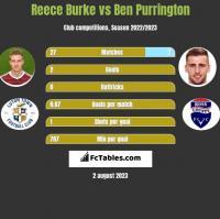 Reece Burke vs Ben Purrington h2h player stats