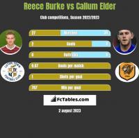 Reece Burke vs Callum Elder h2h player stats