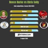 Reece Burke vs Chris Solly h2h player stats