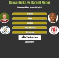 Reece Burke vs Darnell Fisher h2h player stats