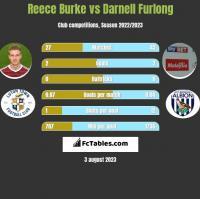 Reece Burke vs Darnell Furlong h2h player stats