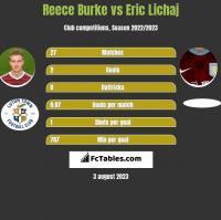Reece Burke vs Eric Lichaj h2h player stats