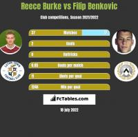 Reece Burke vs Filip Benkovic h2h player stats