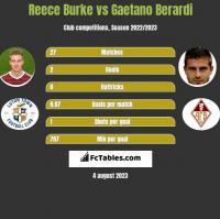 Reece Burke vs Gaetano Berardi h2h player stats