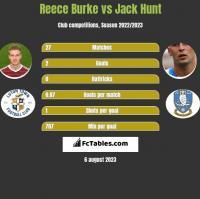 Reece Burke vs Jack Hunt h2h player stats