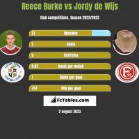 Reece Burke vs Jordy de Wijs h2h player stats