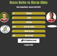 Reece Burke vs Kieran Gibbs h2h player stats