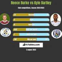 Reece Burke vs Kyle Bartley h2h player stats