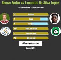 Reece Burke vs Leonardo Da Silva Lopes h2h player stats