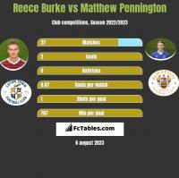 Reece Burke vs Matthew Pennington h2h player stats