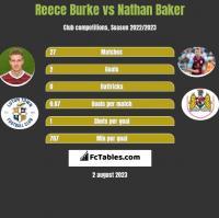 Reece Burke vs Nathan Baker h2h player stats