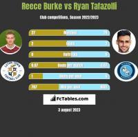 Reece Burke vs Ryan Tafazolli h2h player stats