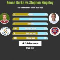 Reece Burke vs Stephen Kingsley h2h player stats