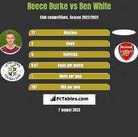 Reece Burke vs Ben White h2h player stats