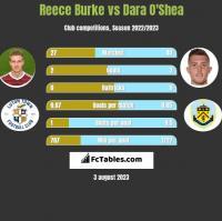 Reece Burke vs Dara O'Shea h2h player stats