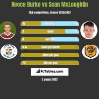 Reece Burke vs Sean McLoughlin h2h player stats
