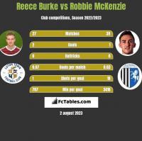 Reece Burke vs Robbie McKenzie h2h player stats