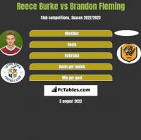 Reece Burke vs Brandon Fleming h2h player stats