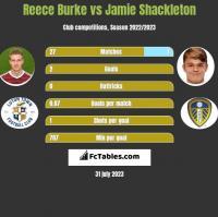Reece Burke vs Jamie Shackleton h2h player stats