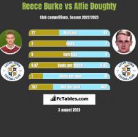 Reece Burke vs Alfie Doughty h2h player stats