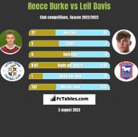 Reece Burke vs Leif Davis h2h player stats