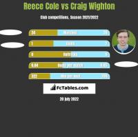 Reece Cole vs Craig Wighton h2h player stats