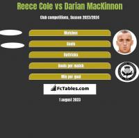 Reece Cole vs Darian MacKinnon h2h player stats