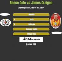 Reece Cole vs James Craigen h2h player stats