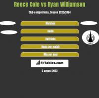 Reece Cole vs Ryan Williamson h2h player stats