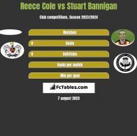 Reece Cole vs Stuart Bannigan h2h player stats