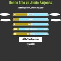 Reece Cole vs Jamie Barjonas h2h player stats