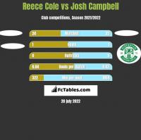 Reece Cole vs Josh Campbell h2h player stats