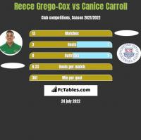 Reece Grego-Cox vs Canice Carroll h2h player stats