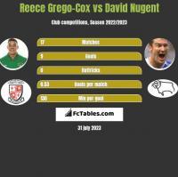 Reece Grego-Cox vs David Nugent h2h player stats